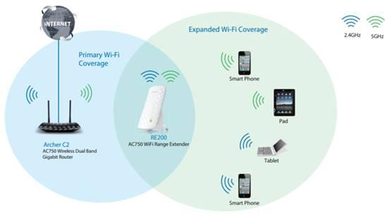 extensor de rango wifi